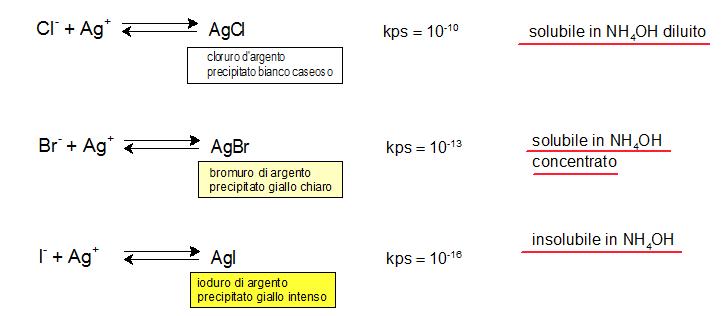 alogenuri