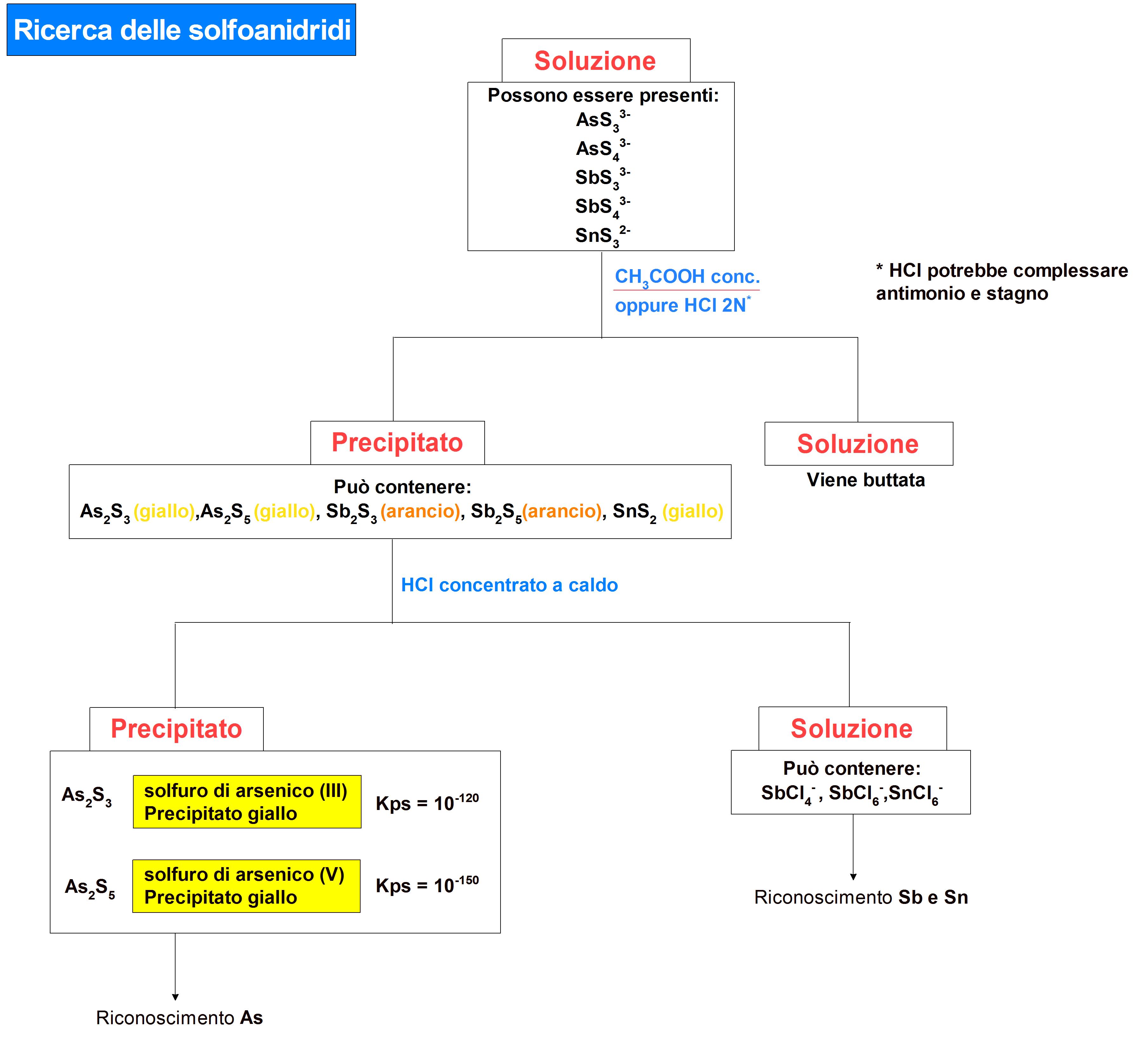 Schema di ricerca solfoanidridi