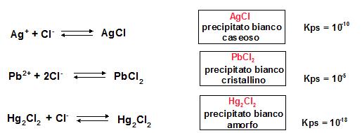 precipitazione cloruri del primo gruppo