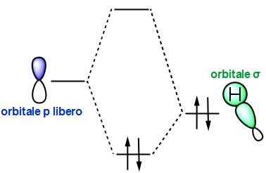 iperconiugazione e orbitali molecolari