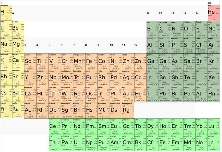 Riduzione nitrili brainyresort - Tavola periodica con numeri ossidazione ...
