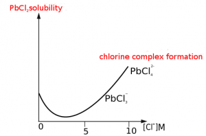 solubility of lead chloride