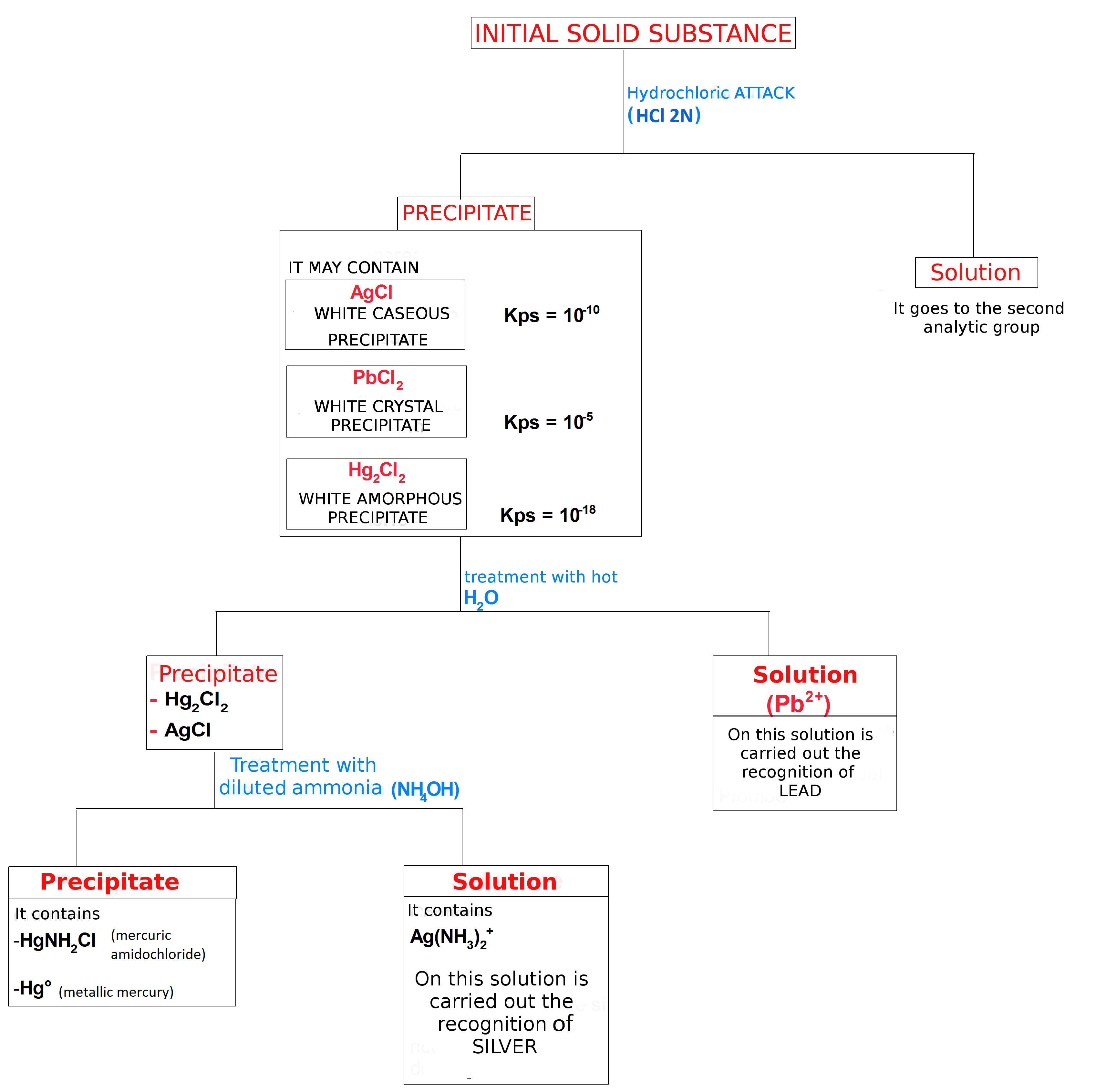 group 1 cations flow chart brainyresort