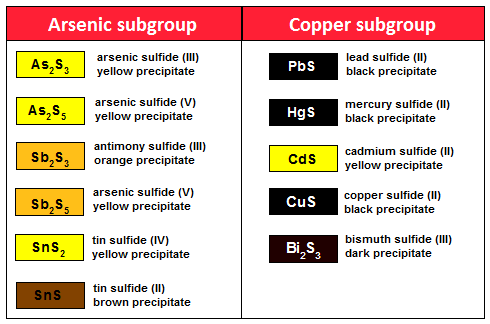 Here is a table showing the sulfides of the cations precipitate in the analysis of group 2: