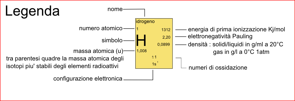 Tavola periodica degli elementi brainyresort - Tavola periodica in inglese ...